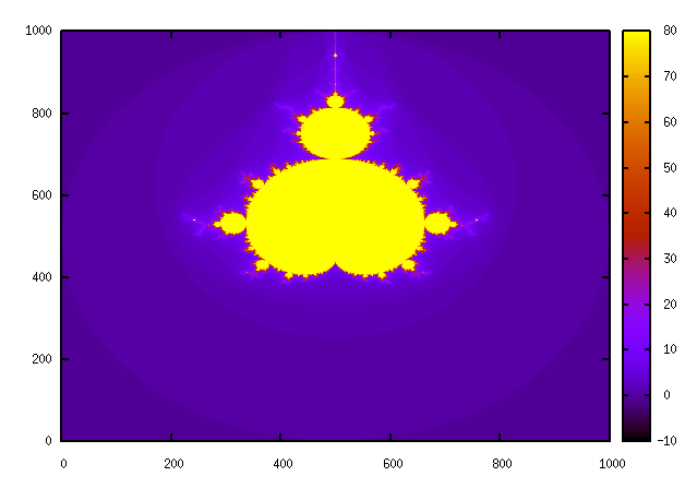 The Mandelbrot set from -2 to 2 in the complex plane.